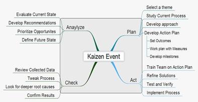 Event Planning – Use Kaizen Plan – Business901